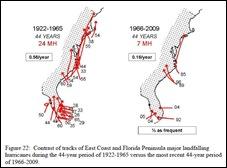 Major Hurricanes 1922-2009