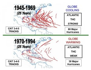 Hurricanes during cooling or warming