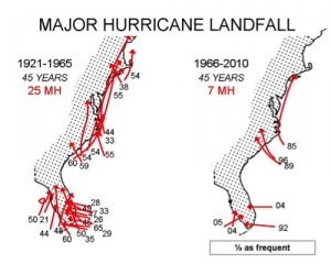 Major hurricane landfalls