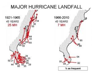 Major hurricane landfalls