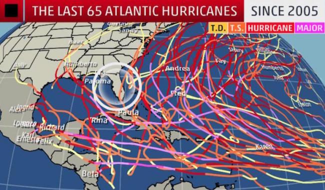 Florida storms since 2005