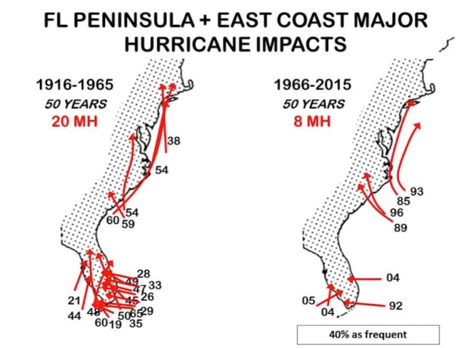 Tracks of major hurricanes making Florida peninsula and East Coast landfall during 1916-1965 and 1966-2015.