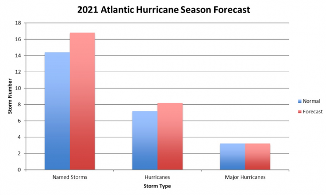 2021 Storm Forecast (red) compared to normal (blue)