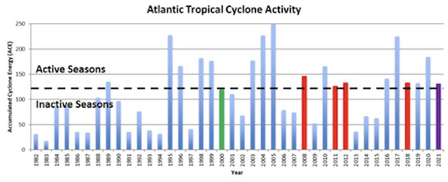 Annual Atlantic seasonal  tropical cyclone activity from 1982-2021, with 2000, 2008, 2011, 2012, and 2018 highlighted in red for active, green for inactive seasons (June-November), and the 2021 forecast highlighted in purple.
